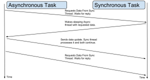 Advanced Async Diagram
