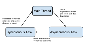 Basic Async Diagram